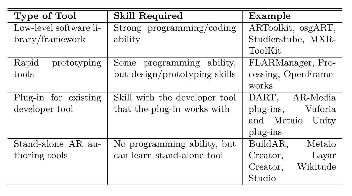 AR 开发技术