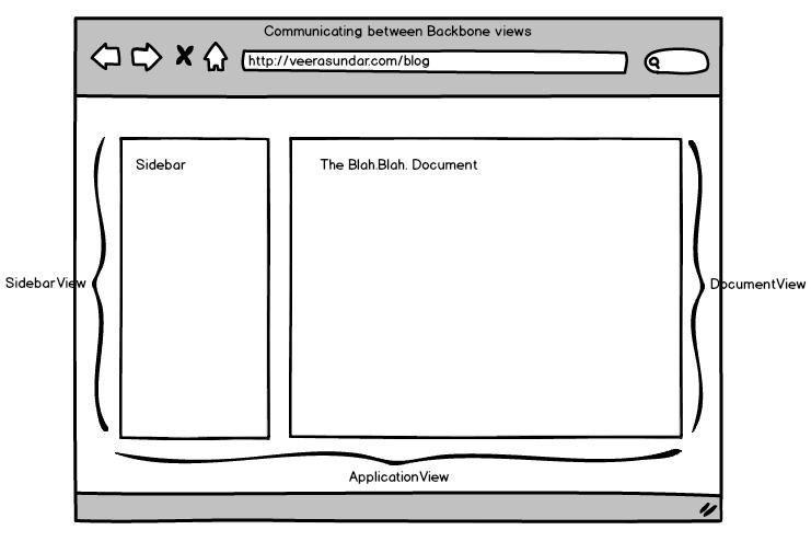 Backbone Application