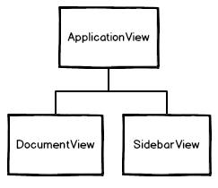 Backbone View Structure