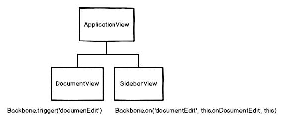 Backbone as EventBus