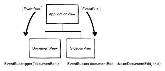 Backbone Views Event Bus