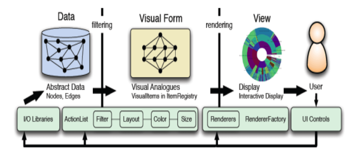 Card S K, Mackinlay J D, Shneiderman B. Readings in information visualization: using vision to think[M]// Readings in information visualization :. Morgan Kaufmann Publishers, 1999:647-650.