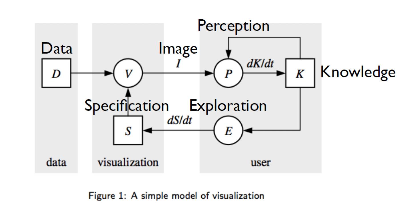 Wijk J J V. The Value of Visualization[C]// Visualization, 2005. VIS 05. IEEE. 2005:11-11.