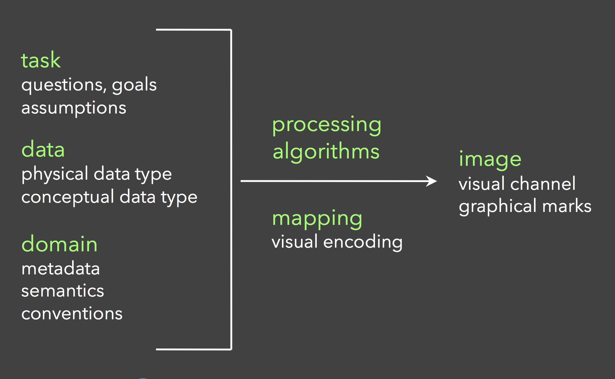 数据可视化流程总览
