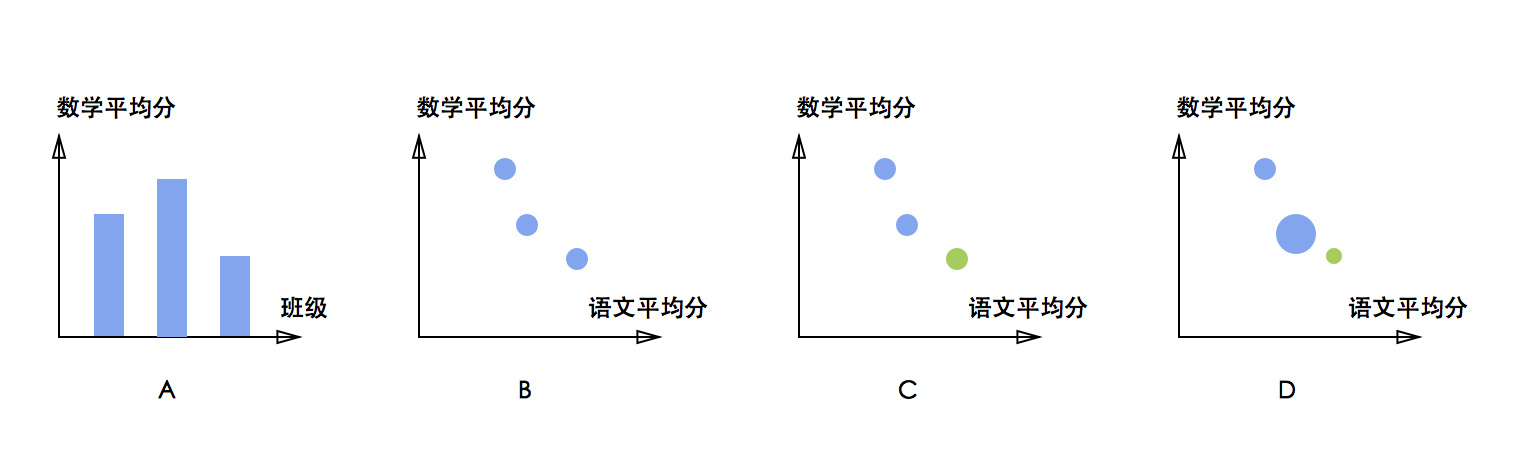 例子来自于陈为 沈则潜 陶煜波《数据可视化》