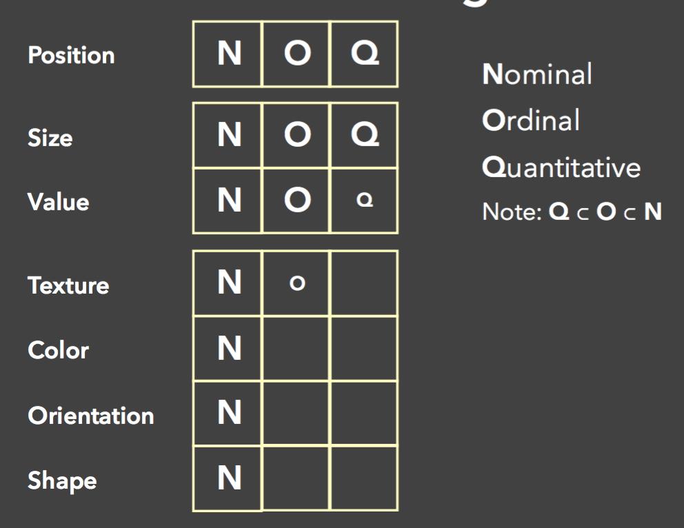 视觉通道与数据类型的对应