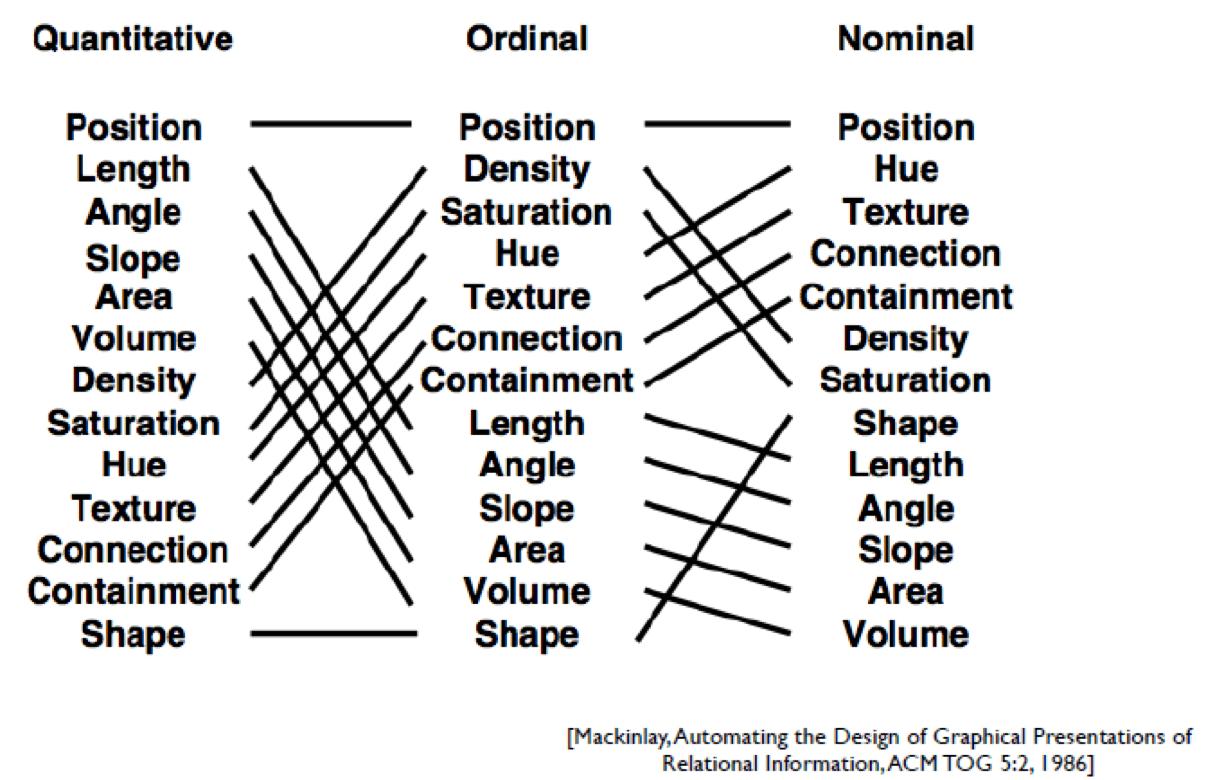 视觉编码面对不同数据类型的优先级