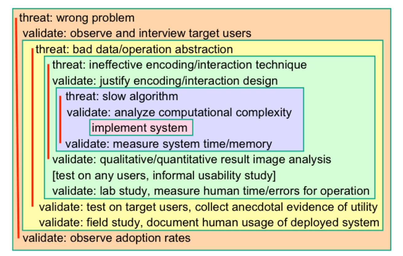 Munzner T. A Nested Process Model for Visualization Design and Validation[J]. IEEE Transactions on Visualization & Computer Graphics, 2009, 15(6):921-8.
