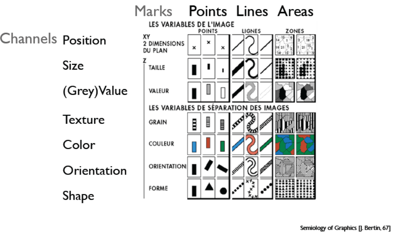 Bertin J. Semiology of graphics: diagrams[C]// Conference on Computer Networks. 1983.