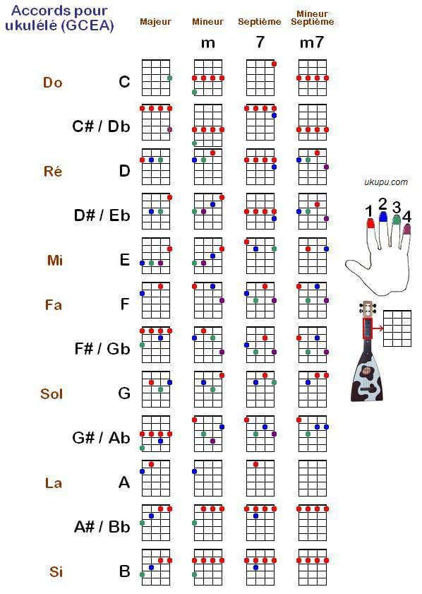 主要和弦图(图片来自网络)